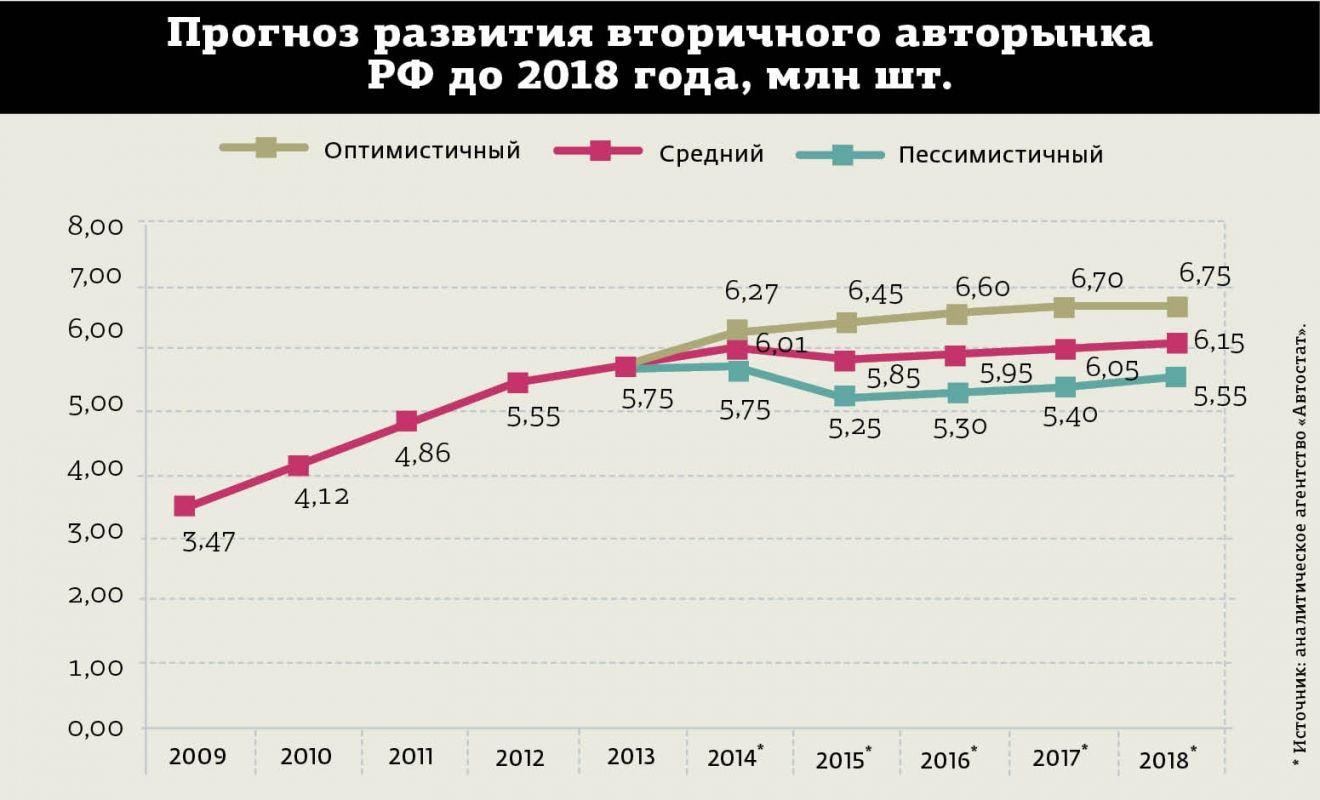 Цена(стоимость) бензина в 2017 году. Россия. Прогноз